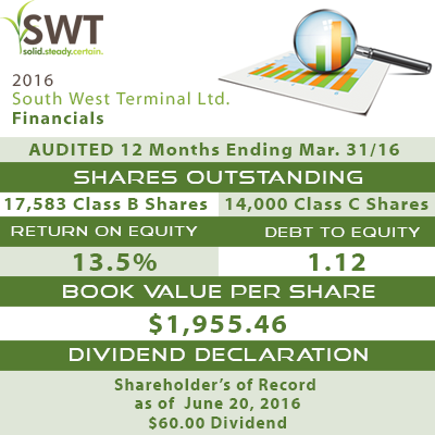 2015/2016 Dividend of $60/Share